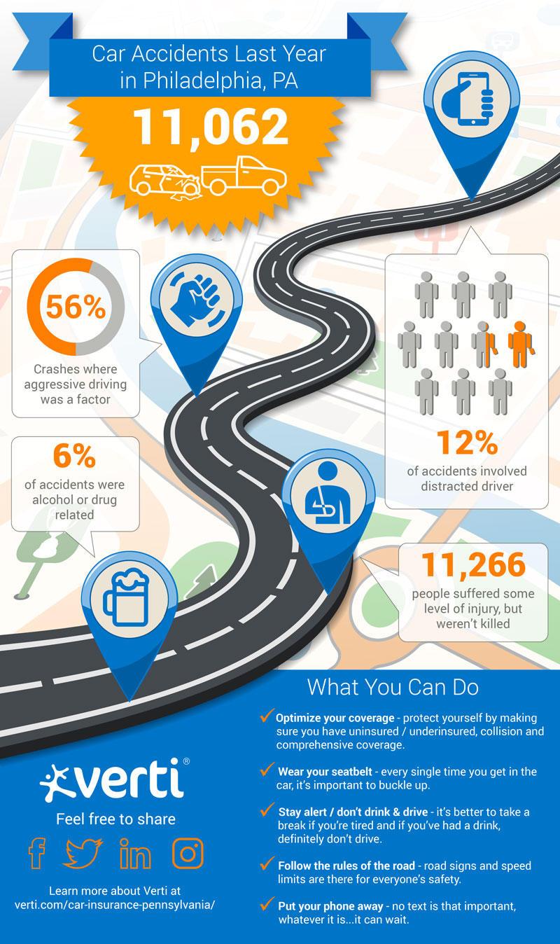 Car Insurance Infographic Philadelphia PA